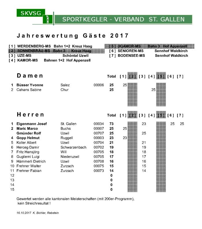 52_2017_Jahresmeisterschaft_Gstepng