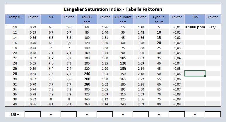 Wasserwerte pool tabelle
