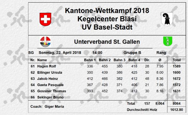 2018 Resultatblattpng
