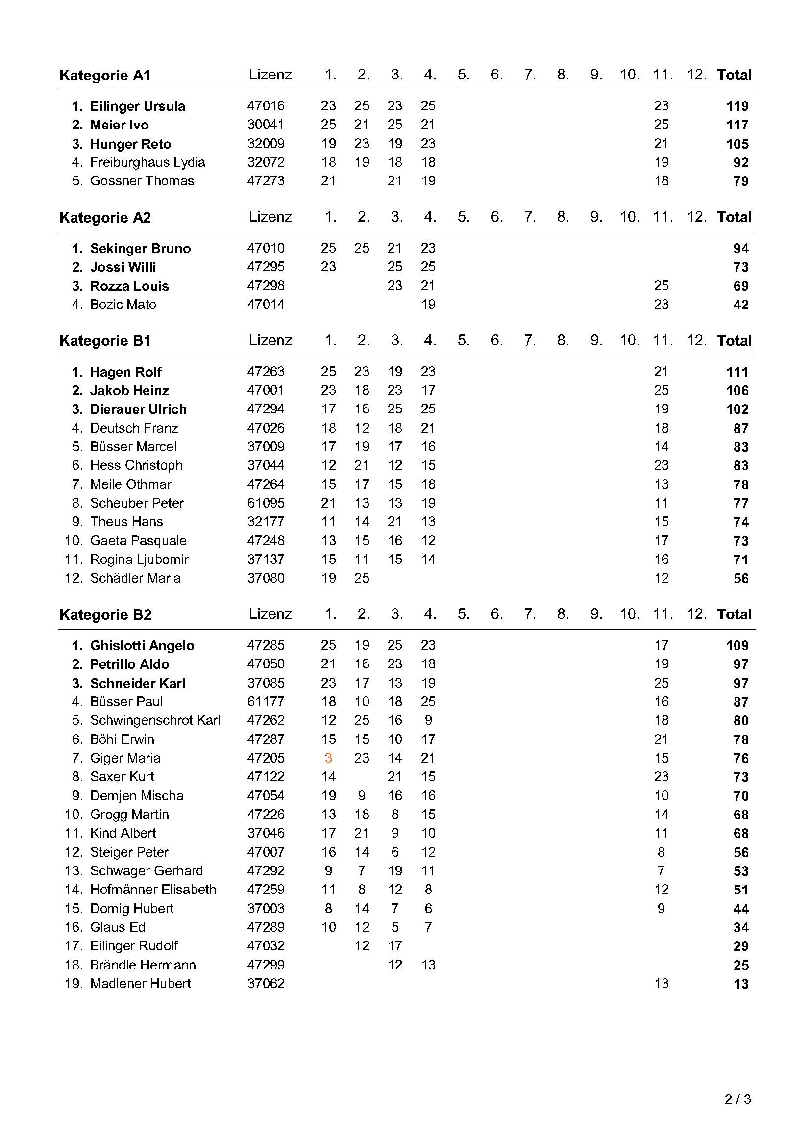 51_2018_Jahresmeisterschaft_2png