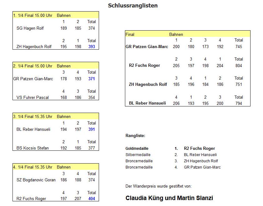 2019-09 CH-Einzelcuppng